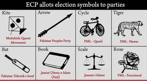 Election-2013-Symbols-Of-political-Parties-in-Pakistan