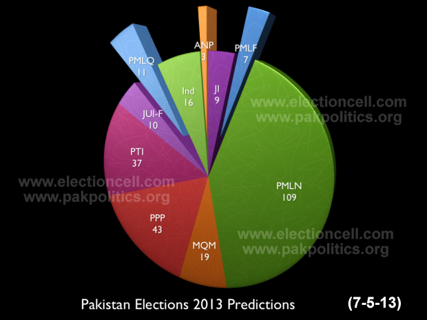 Election2013-Predictions-all-parties